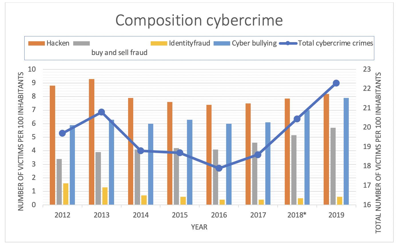 composition cybercrime
