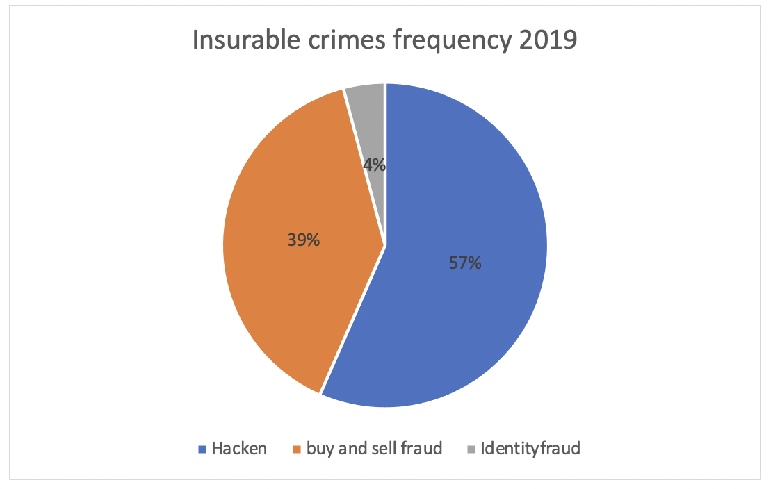 insurable crimes frequency