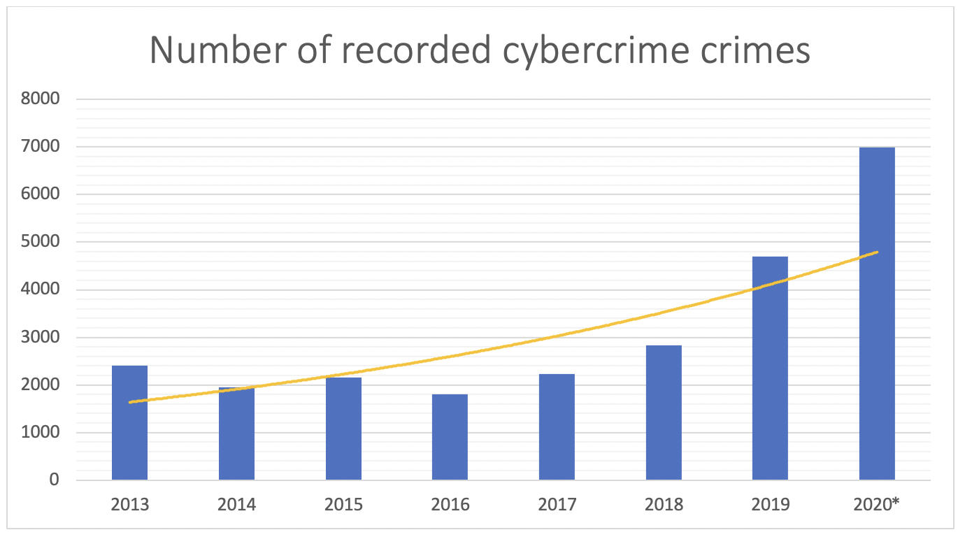 number of records cybercrime